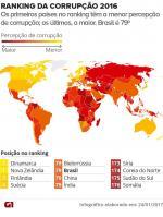 Brasil está em 79º lugar entre 176 países, aponta ranking da corrupção de 2016